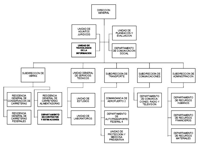 direcciones gobierno: